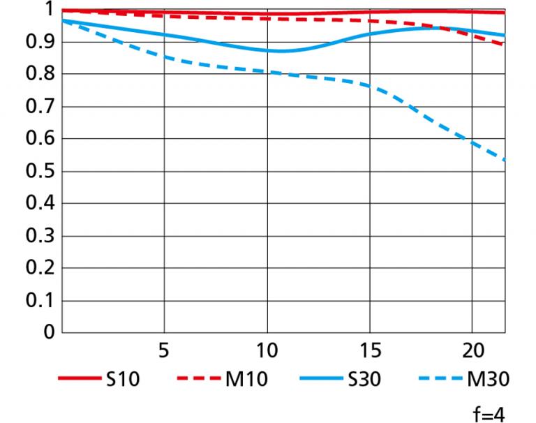 Kliknij obrazek, aby uzyskać większą wersję  Nazwa:Nikon-NIKKOR-Z-14-30mm-f4-S-lens-MTF-chart-WIDE-768x606.png Wyświetleń:233 Rozmiar:119,0 KB ID:19603