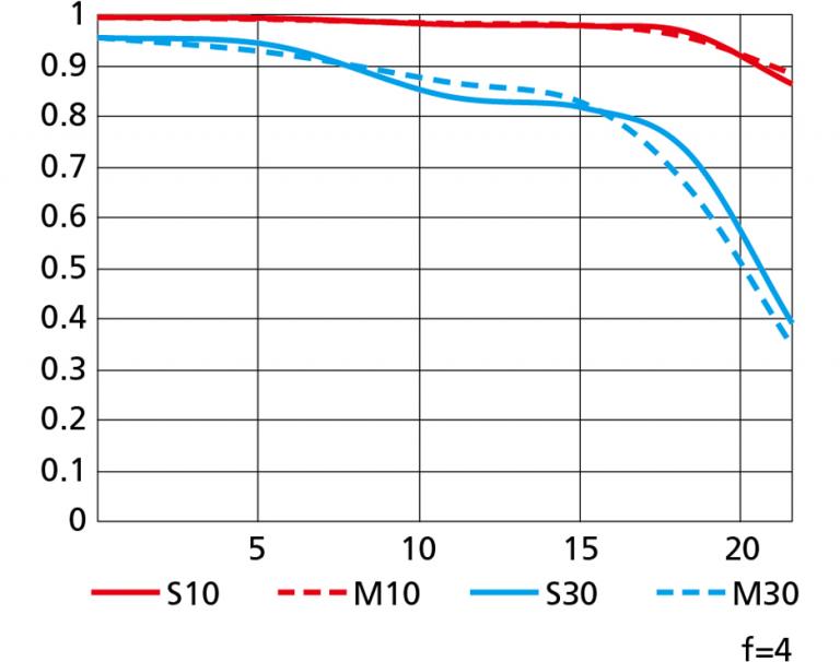 Kliknij obrazek, aby uzyskać większą wersję  Nazwa:Nikon-NIKKOR-Z-14-30mm-f4-S-lens-MTF-chart-TELE-768x606.png Wyświetleń:237 Rozmiar:117,9 KB ID:19604